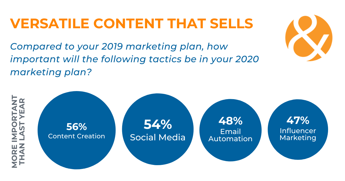 2020 Education Marketing Trends Report
